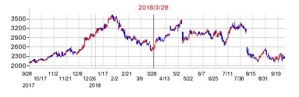 オプテックスグループの株価チャート