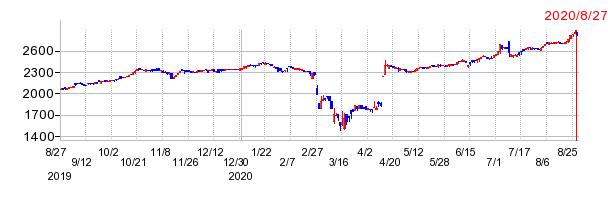 マックスバリュ九州の最期の株価チャート