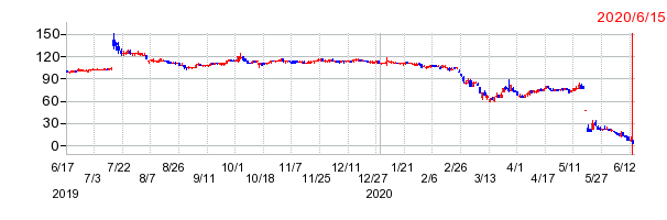 レナウンの最期の株価チャート