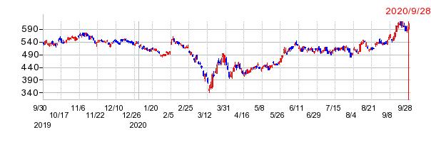 広島銀行の最期の株価チャート