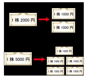 株式分割の説明図