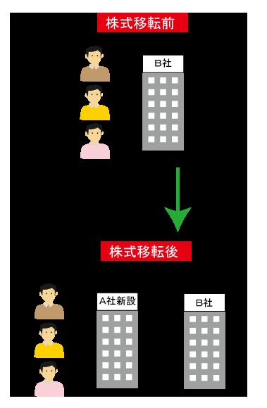株式移転の説明図