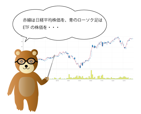日経平均株価と連動して動くETFの解説図