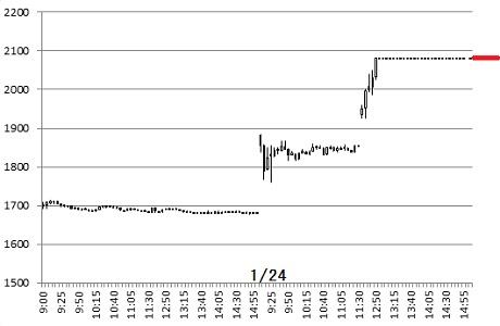 株 ストップ 高 と は