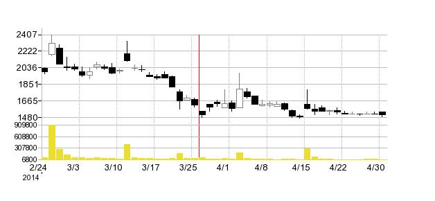 省電舎の株価チャート