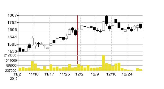 コムシスHDの株価チャート