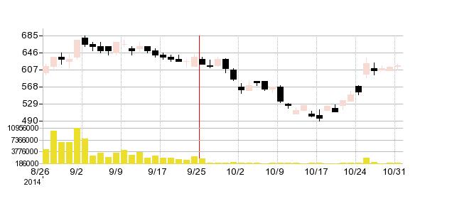 世紀東急の株価チャート