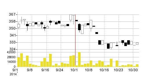 西日本システム建設の株価チャート