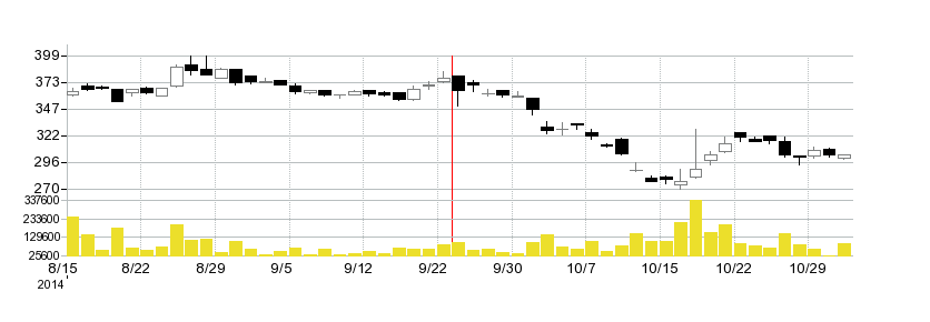 アイレップの株価チャート