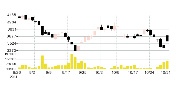 江崎グリコの株価チャート