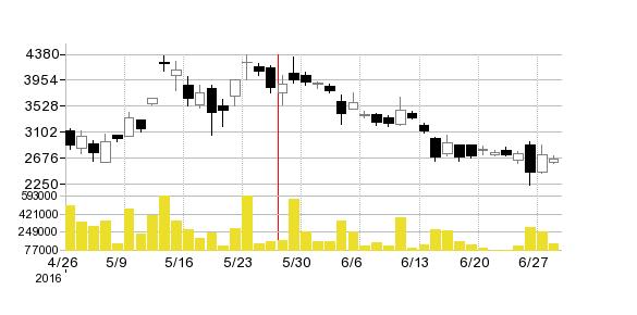 ドーンの株価チャート