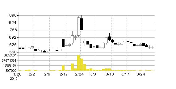 SJIの株価チャート