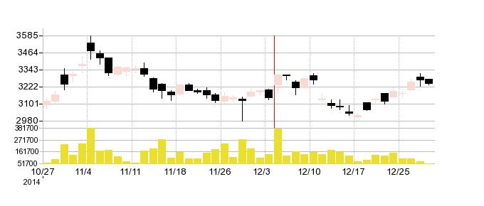 新日鉄住金SOLの株価チャート