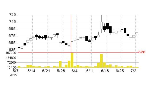 キューブシステムの株価チャート
