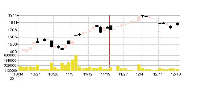 カカクコムの株価チャート