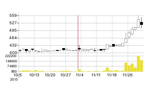 スリープログループの株価チャート