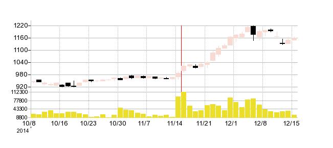 ルネサンスの株価チャート