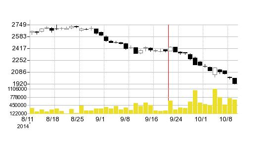 コカ・コーライーストジャパンの株価チャート