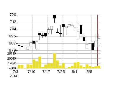 キリン堂の株価チャート