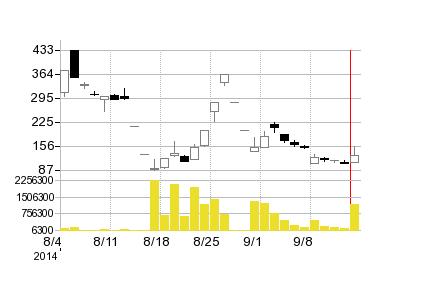 インスパイアーの株価チャート