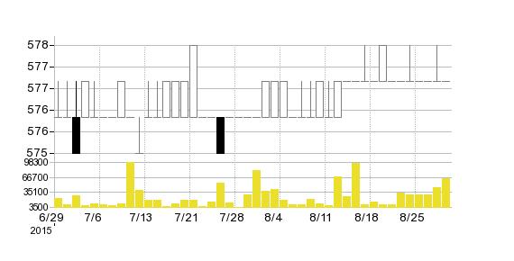 日本風力開発(株)の株価チャート