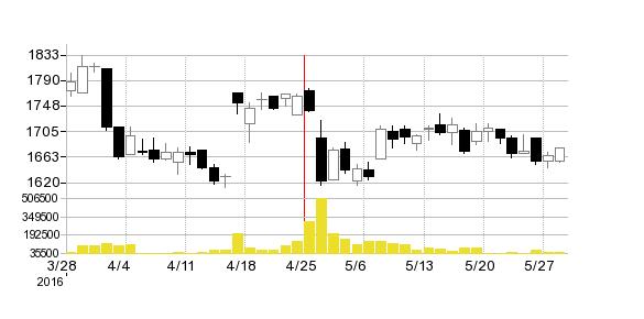 ロックフィールドの株価チャート