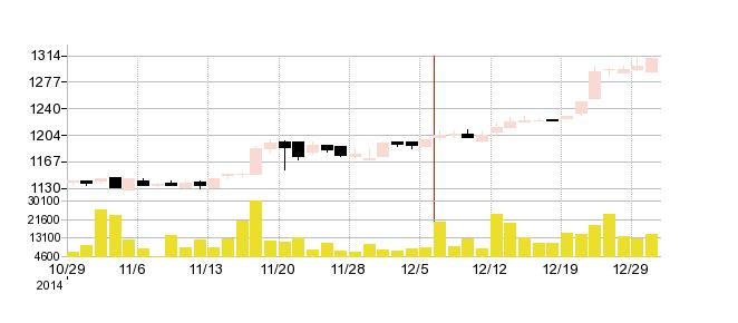 なとりの株価チャート