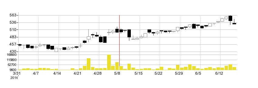 きちりの株価チャート