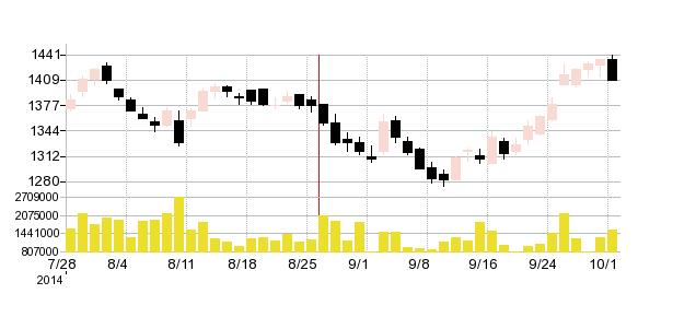 J.フロントリテイリングの株価チャート