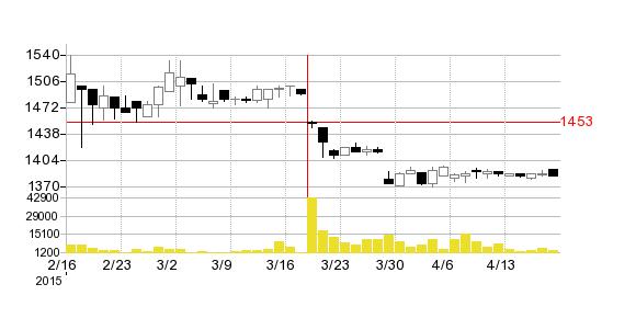 OCHIホールディングスの株価チャート