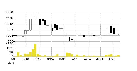 アイセイ薬局の株価チャート