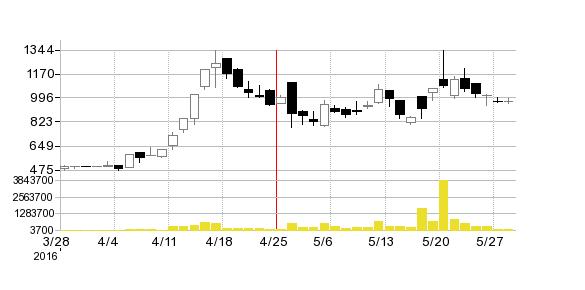 ジェネレーションパスの株価チャート