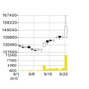 NMFの株価チャート