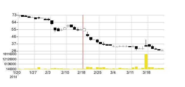 メガネスーパーの株価チャート