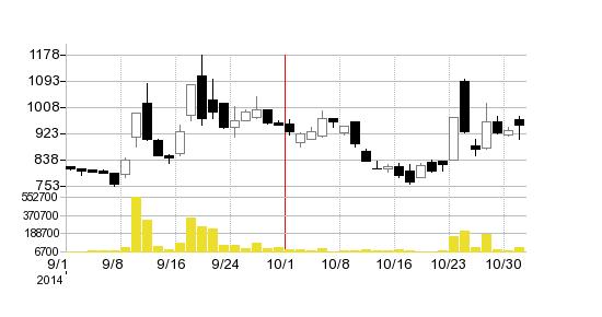 ネットプライスドットコムの株価チャート