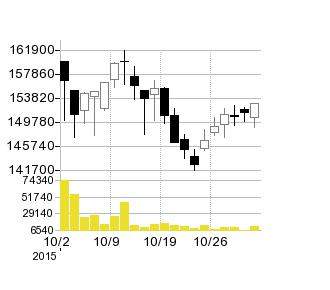 野村不動産MFの株価チャート