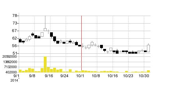 グローベルスの株価チャート