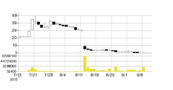 グローバルアジアホールディングス(株)の株価チャート