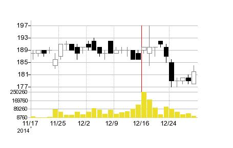 山喜の株価チャート