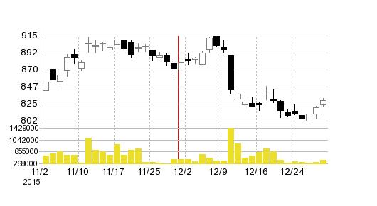 TSI HDの株価チャート