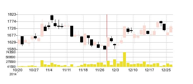 ブロードリーフの株価チャート