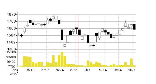 サイバーリンクスの株価チャート