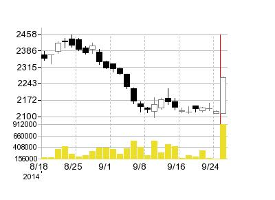 ドワンゴの株価チャート