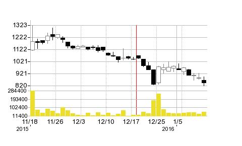 アエリアの株価チャート