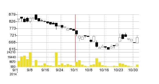 ドリームバイザー・ホールディングスの株価チャート