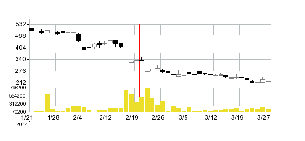 インフォテリアの株価チャート