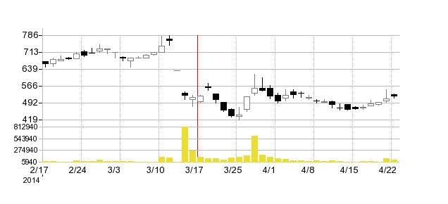 リアルコムの株価チャート