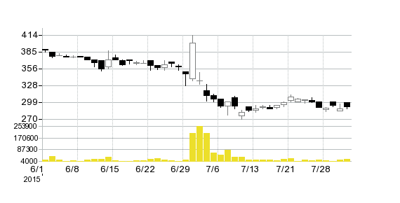 リアルコム(株)の株価チャート
