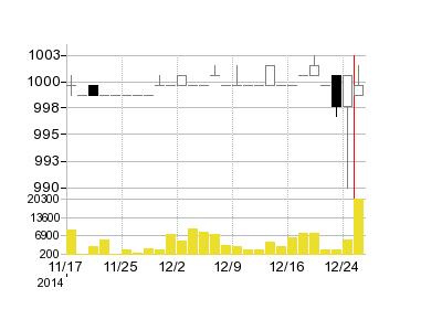 シナジーマーケティングの株価チャート