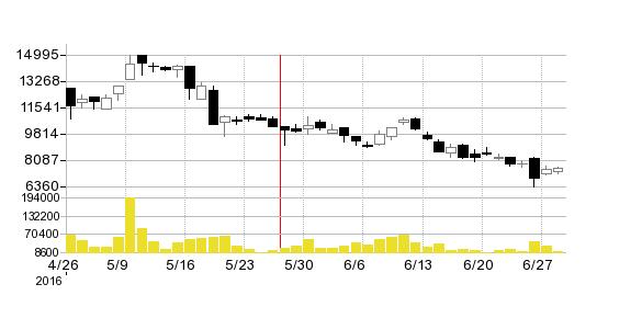 テラスカイの株価チャート